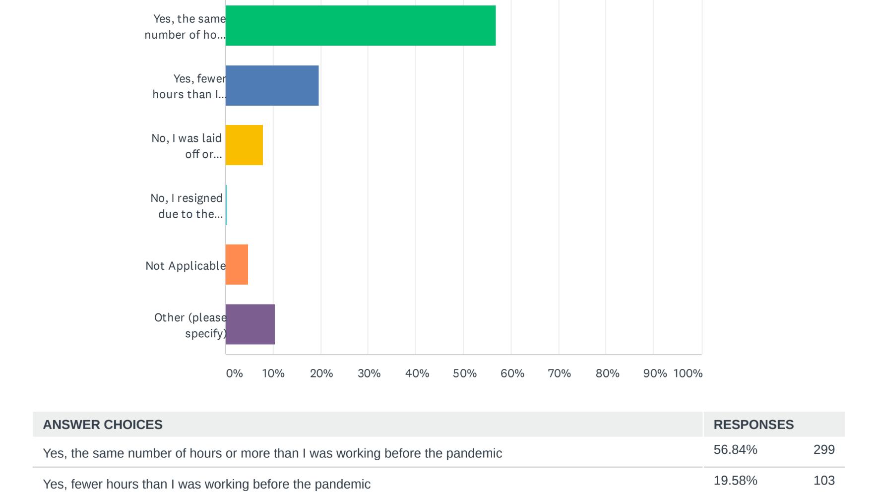A screenshot of survey data